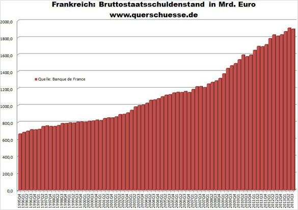 Francie - Státní dluh 1,9 bilionu euro