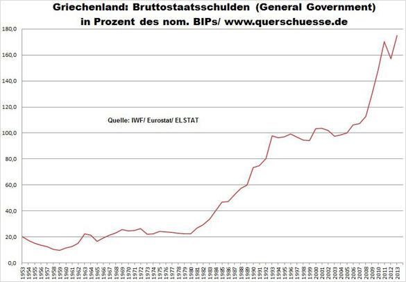 Řecko - Státní dluh 330 miliard euro