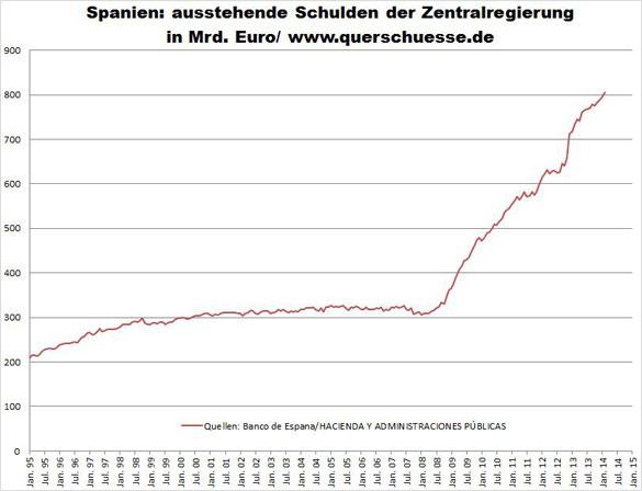 Španělsko - Státní dluh 805 miliard eur
