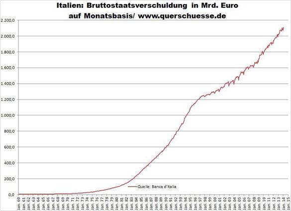 Itálie - Státní dluh 2,1 bilionu euro