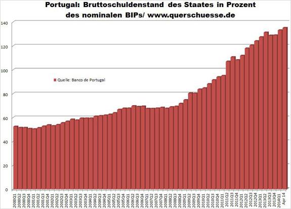 Veřejný dluh Portugalska