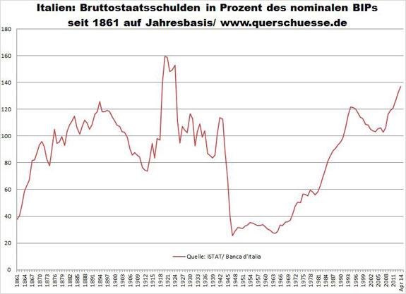 Veřejný dluh Itálie