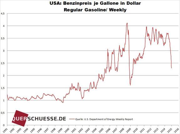 Cena benzínu v USA za galón v USD