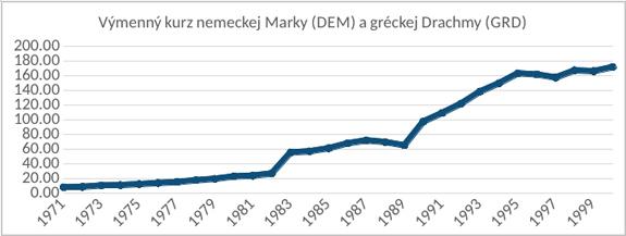 Výmenný kurz marky a drachmy
