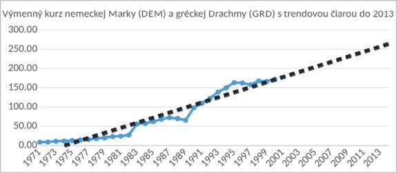 Výmenný kurz nemeckej marky a gréckej drachmy