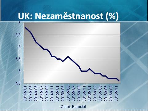 Británia - najnižšia miera nezamestnanosti