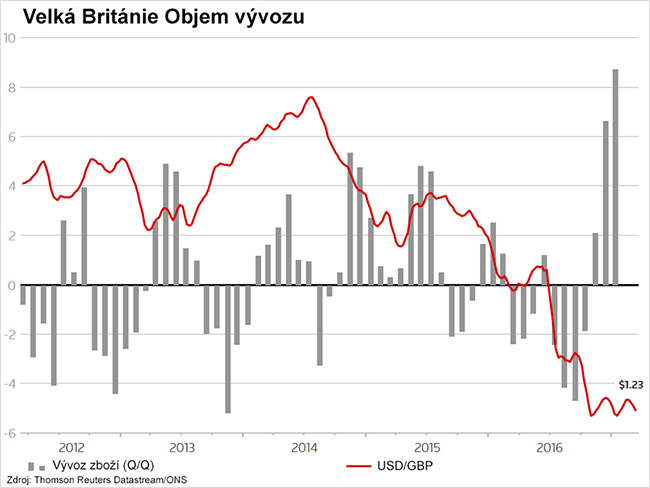 Export britských produktov