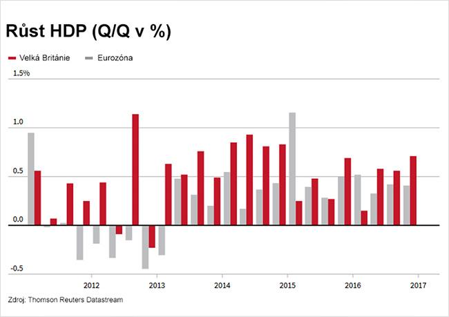 Rast HDP vBritánii