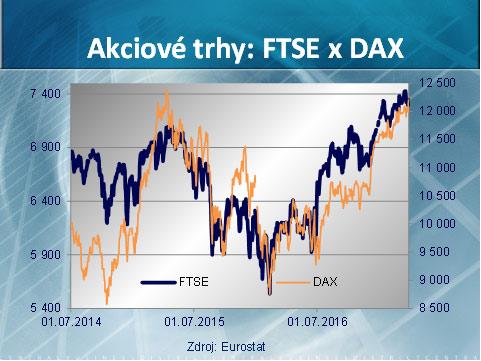 Veľka Británia - Akciový Index