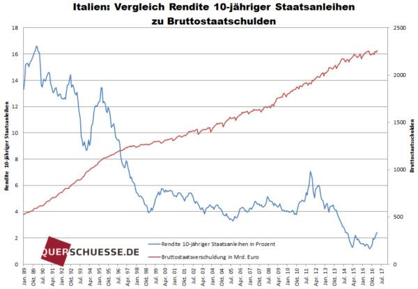 Úroky a dlhy - Taliansko