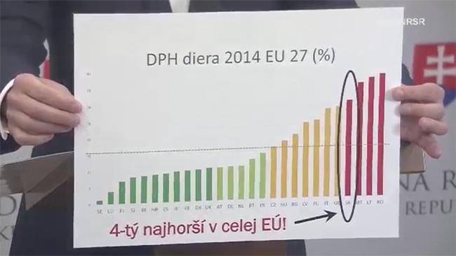 Nový systém výberu DPH - Richard Sulík