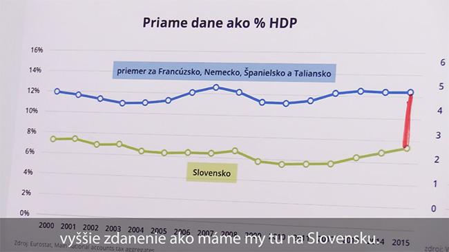 Prvá liga EÚ - Slovensko priame dane HDP