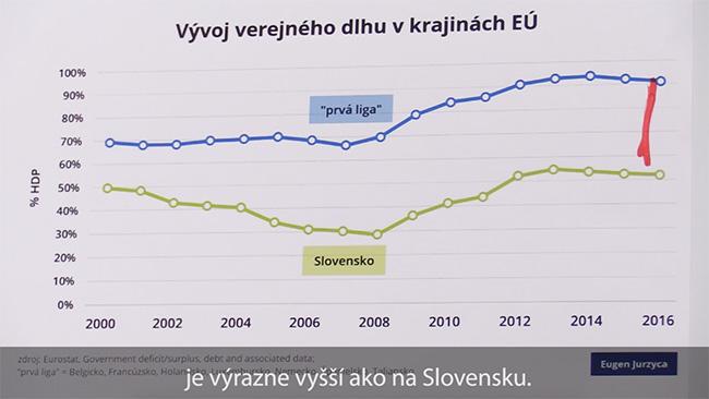 Prvá liga EÚ - Slovensko verejný dlh