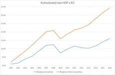 Okvalite jadra – eurozóna