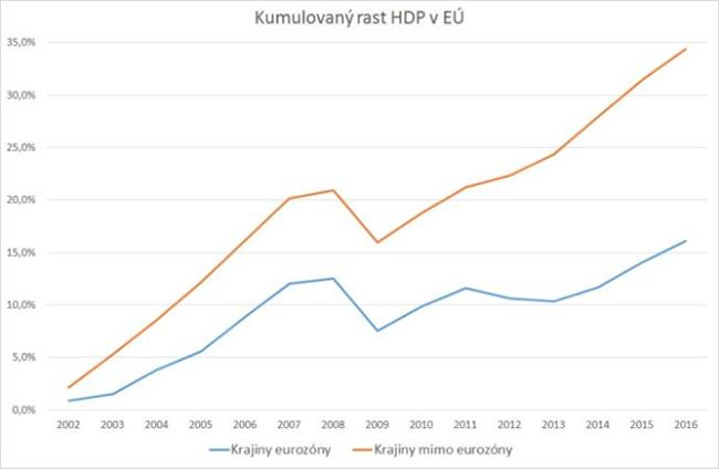 Eurozóna kvalita jadra - Richard Sulík