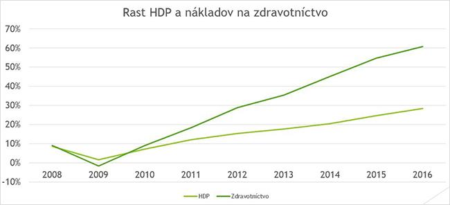 Rast HDP a náklady na zdravotníctvo